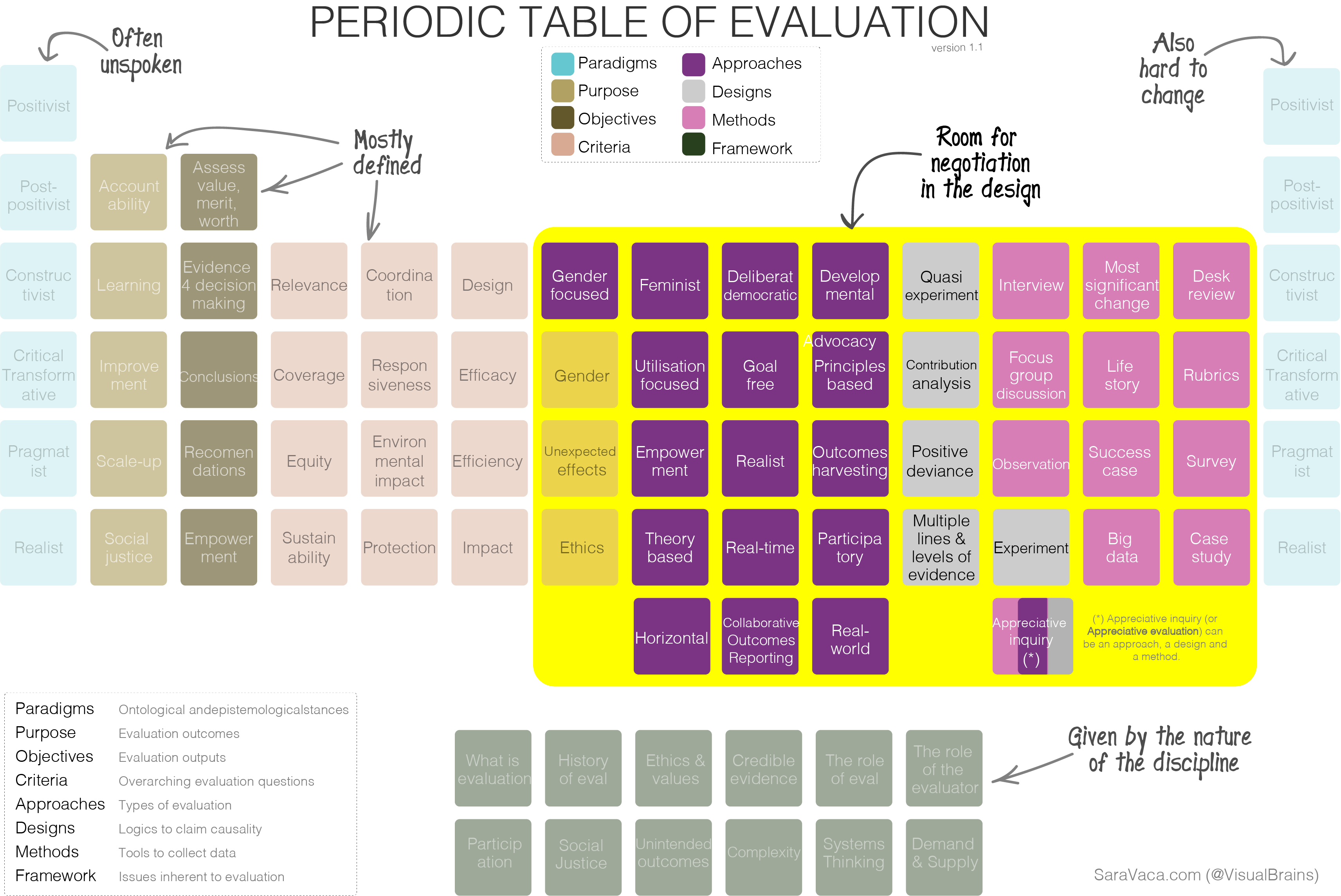 The evaluation periodic table visual brains by sara vaca for 11 periodic table
